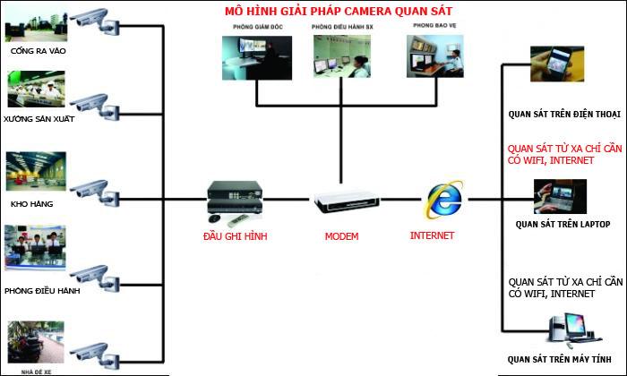 Lắp camera tại Hà Nam
