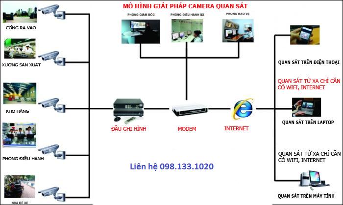 lắp camera tại Bắc Ninh