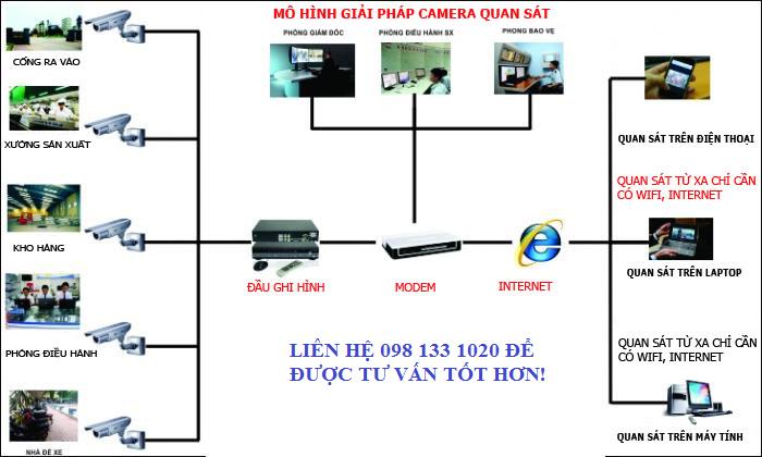 Lắp camera chuyên nghiệp tại Phú Thọ