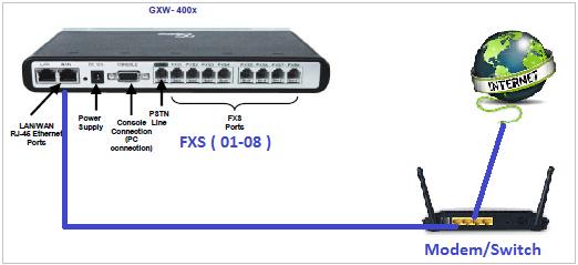 Sơ đồ kết nối GXW4004