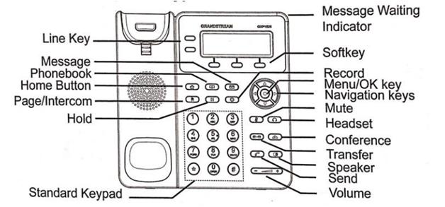 chức năng các phím điện thoại voip GXP1620