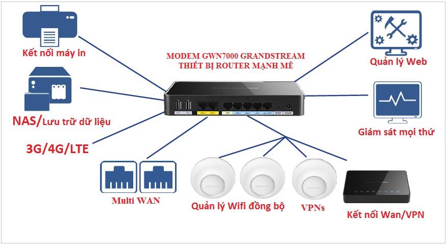Giải pháp kết nối modem GWN7000