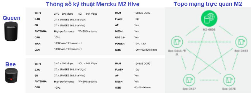 cau hinh va topo wifi mesh m2 hive